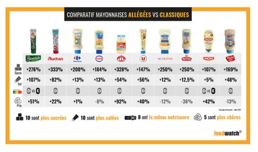 Comparatif des mayonnaises