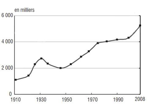 Nombre d'immigrés en France depuis 1900. Source : INSEE.