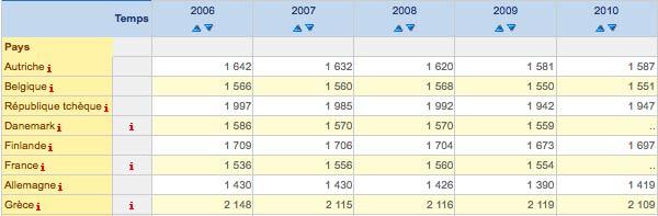 Heures moyennes annuelles ouvrées par travailleur, statistiques de l'OCDE. Cliquez sur l'image pour voir le tableau complet.