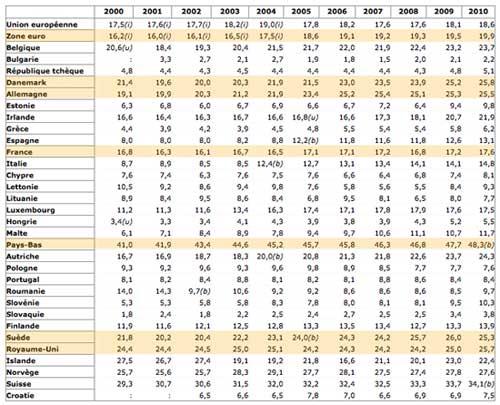 Pourcentage de temps partiels dans la population active, statistiques Eurostat. Cliquez sur l'image pour voir le tableau complet.
