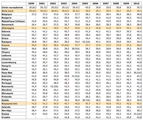 Durée de travail hebdomadaire des salariés à temps plein, statistiques Eurostat. Cliquez sur l'image pour voir le tableau complet.