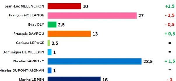 Sondage Ifop rendu public le mardi 13 mars 2012, capture d'écran.