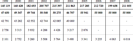 première ligne : immigration régulière par an, toutes nationalités