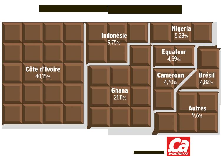 Cacao, chocolat