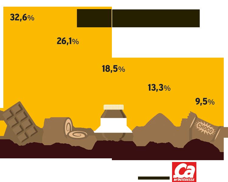 Chocolat, Pâques