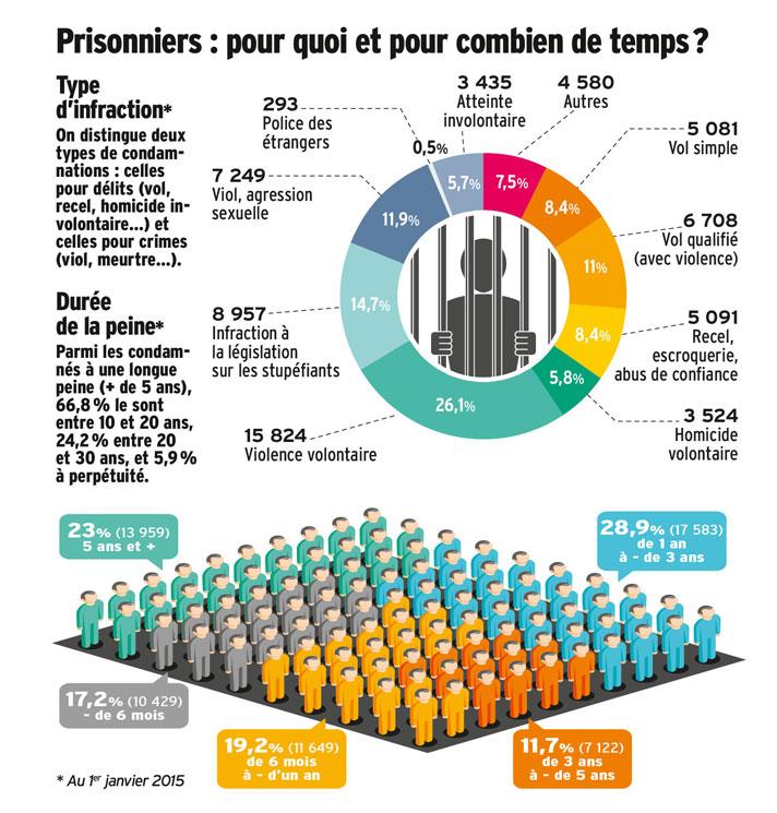 © Antoine Levesque - source : administration pénitentiaire