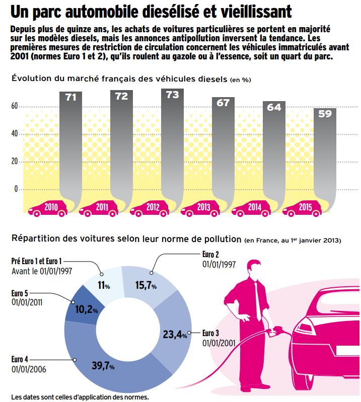 infographie diesel